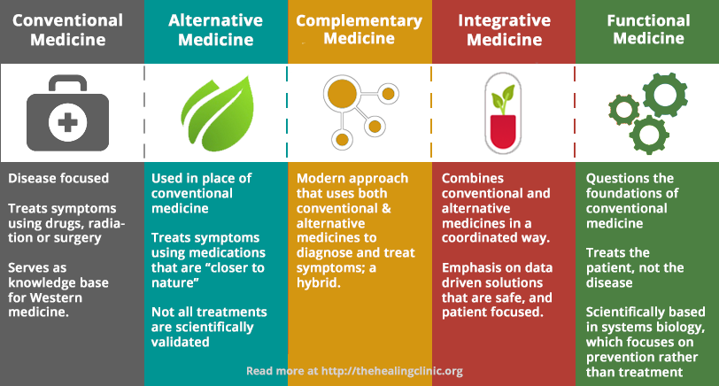 different-types-of-medicine-infograph