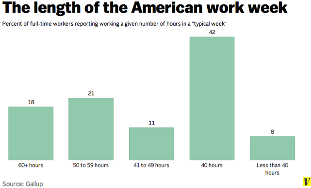 stay healthy at work, despite working longer hours