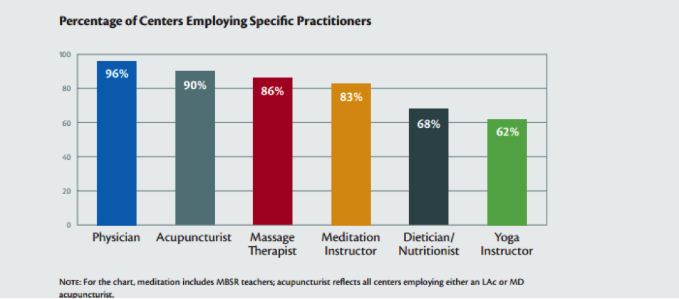 integrative-medicine-specialists-employed