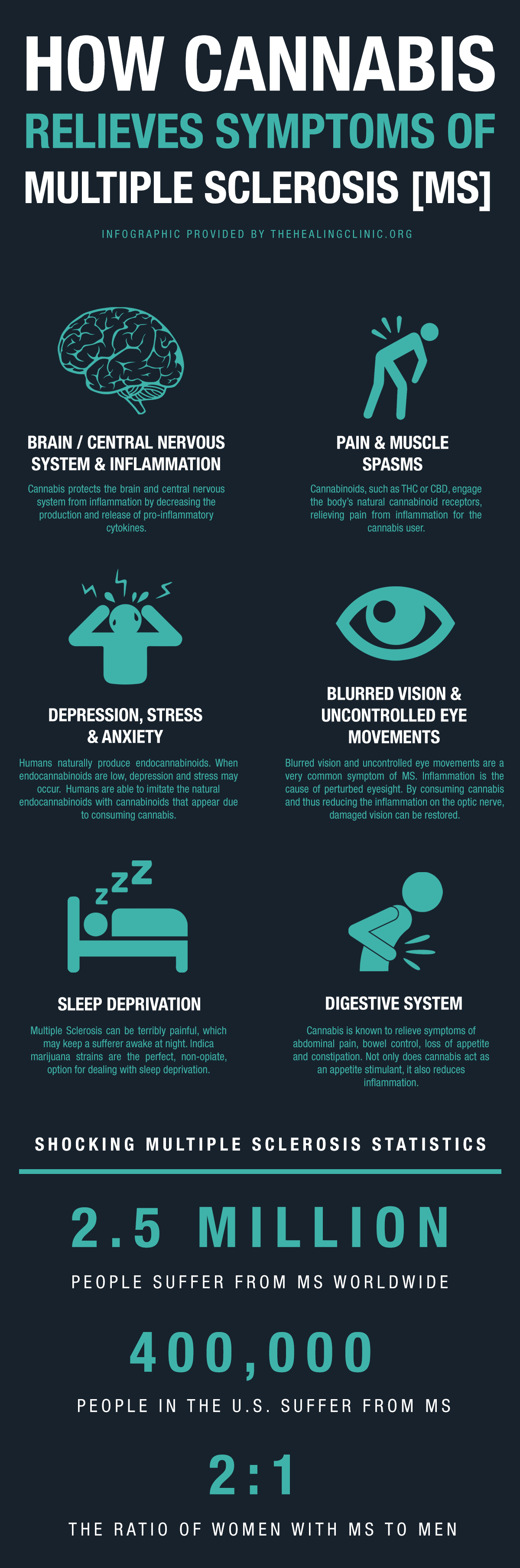 infographic how cannabis relieves symptoms of multiple sclerosis ms