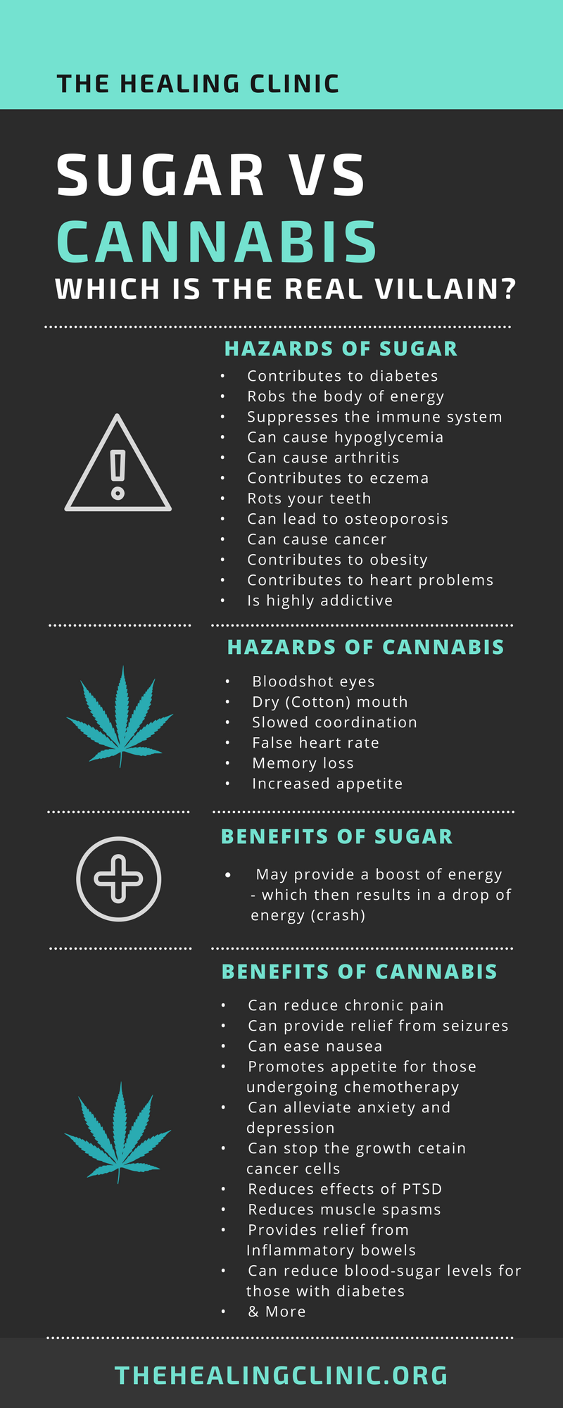 Sugar vs Cannabis